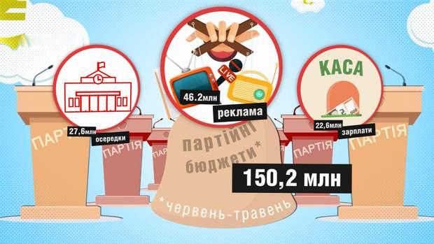 Загалом за червень-травень партії освоїли 150,2 мільйона гривень