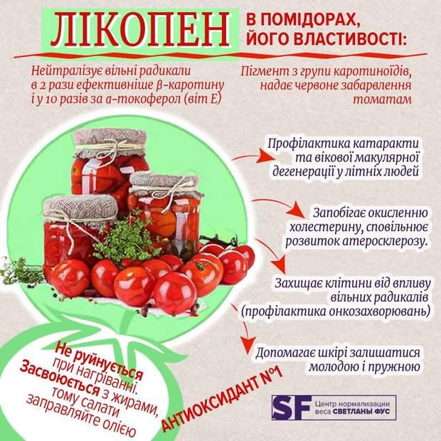 Корисні властивості помідорів