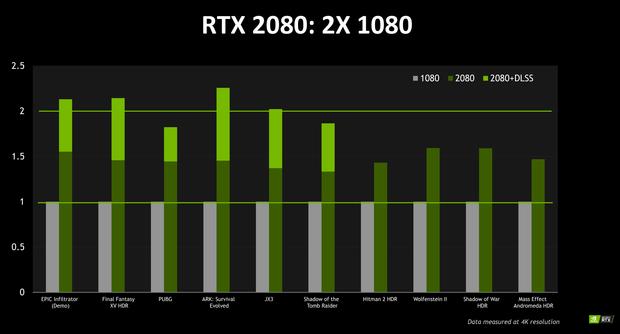 Тестування відеокарт NVIDIA GeForce RTX 2080 та GeForce GTX 1080