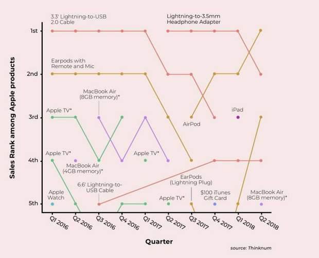 Графік продажів продуктів Apple за останні два роки