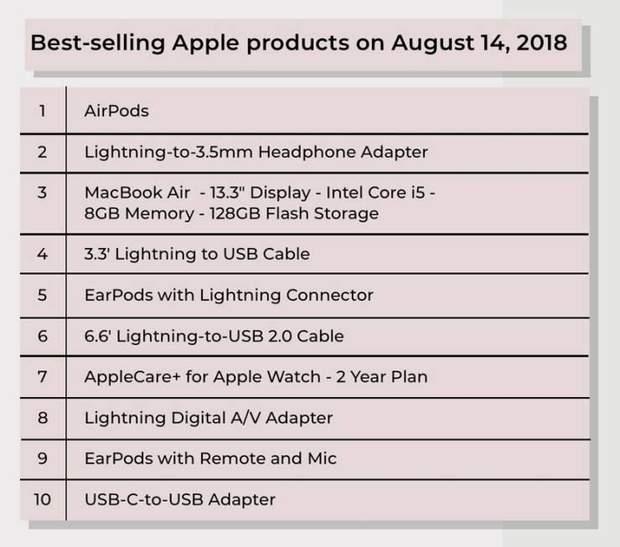 Рейтинг найбільш продаваних продуктів Apple за останні 2 роки