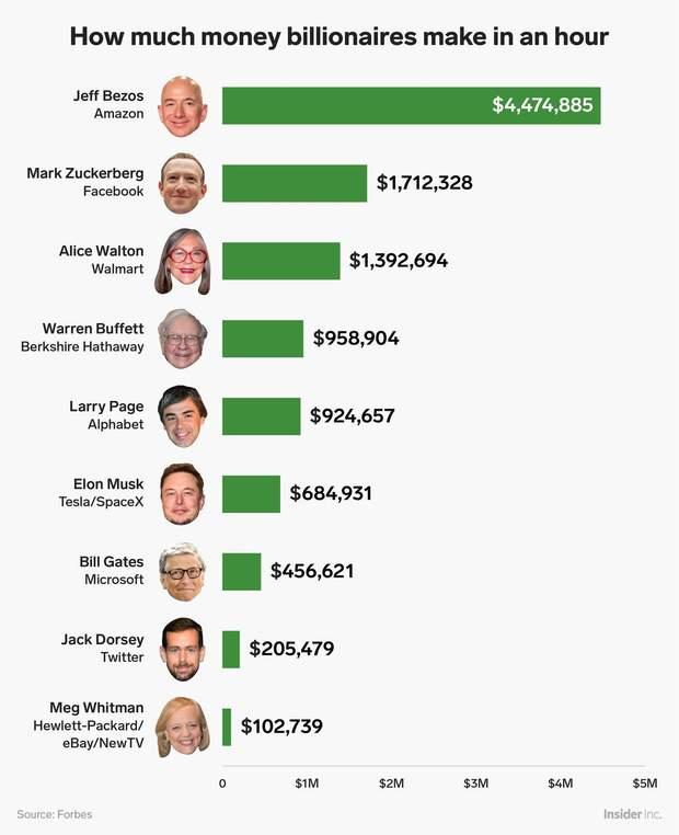 Найбагатші люди США