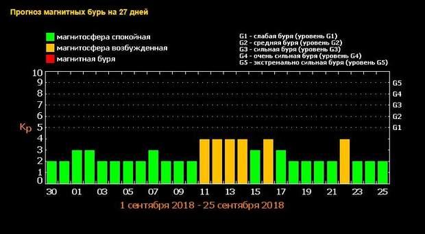 Магнітні бурі у вересні: графік