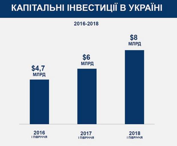 Розмір інвестицій в Україну