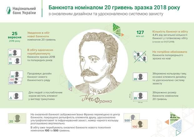 Нова банкнота у 20 гривень