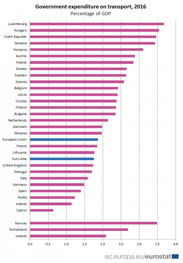 ЄС громадський транспорт статистика