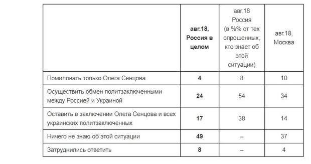 опитування Сенцов політв'язні