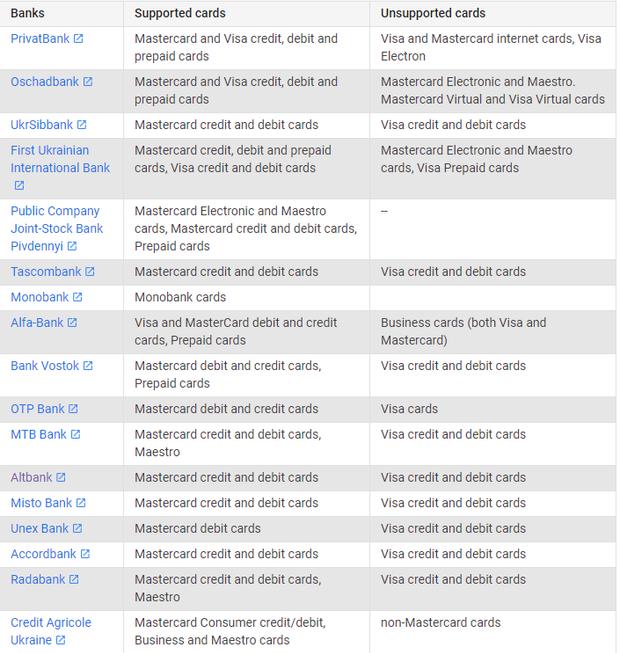 Google Pay, банки, гроші, платіжки, безконтактний платіж