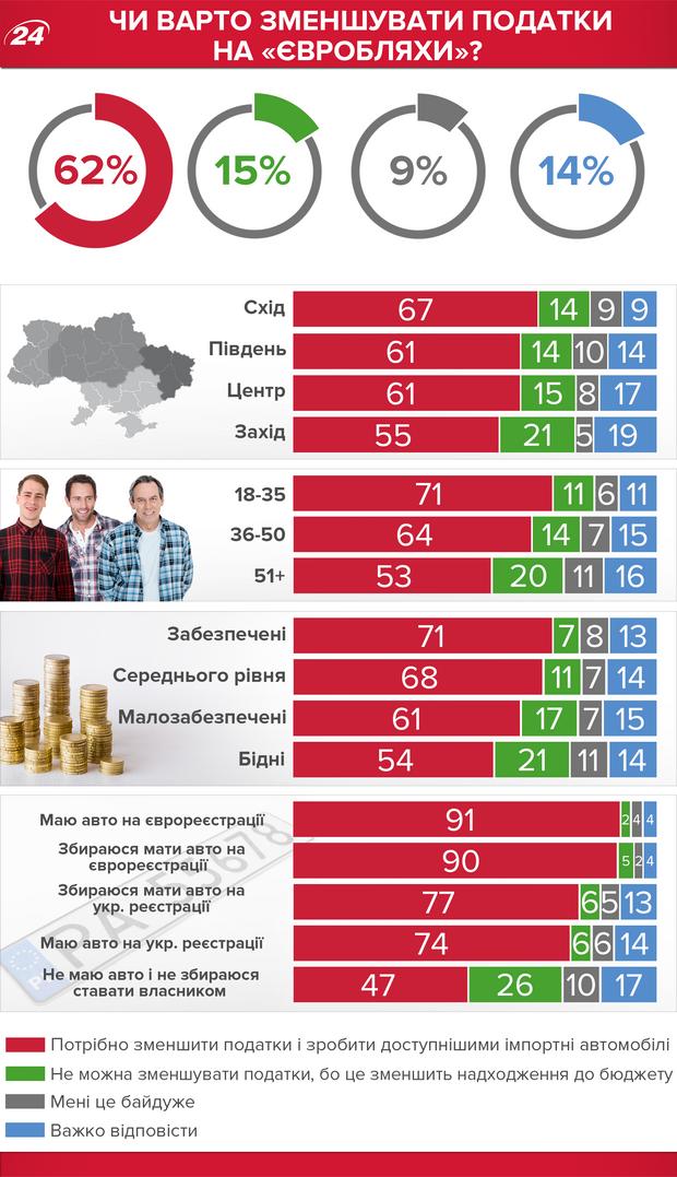 Податки на євробляхи