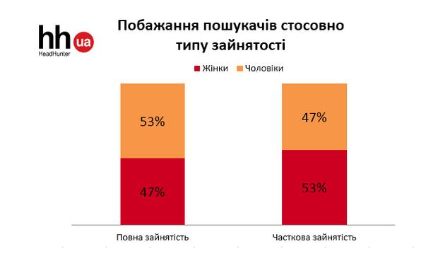 Дані дослідження hh.ua