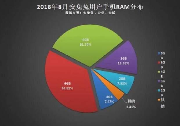 Статистика оперативної пам'яті Android-смартфонів
