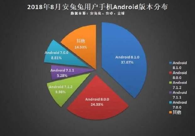 Найпопулярніша версія Android
