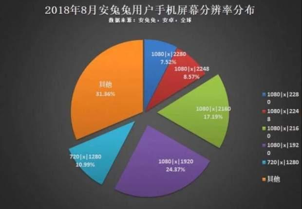 Найпопулярніша роздільна здатність дисплея на Android-смартфонах