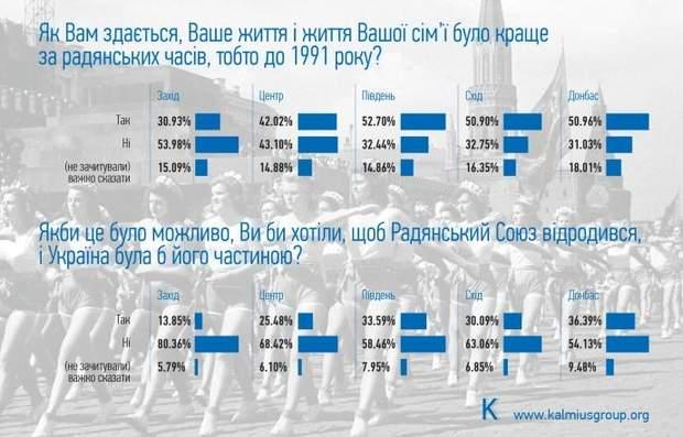 Радянський союз опитування
