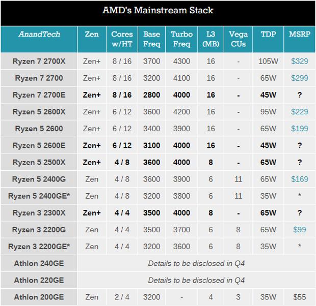 Характеристики нових процесорів AMD