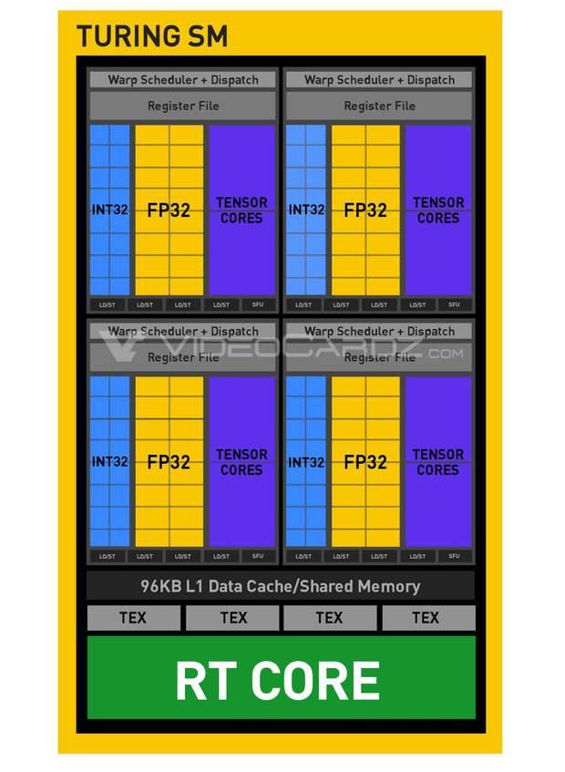 Схема потокового мультипроцесора (SM)