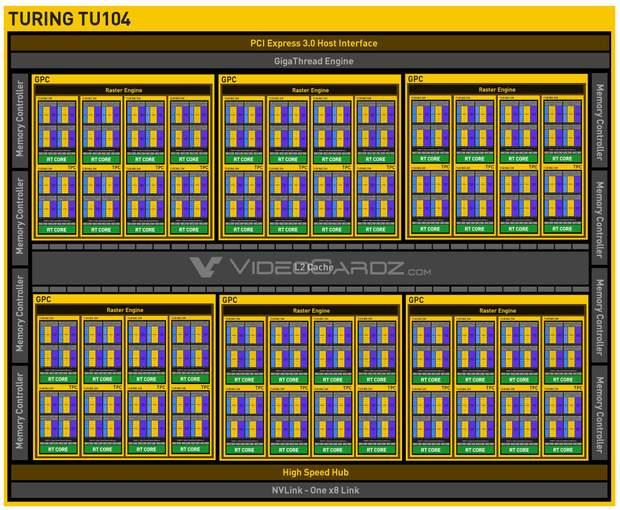 Схема ядра TU104