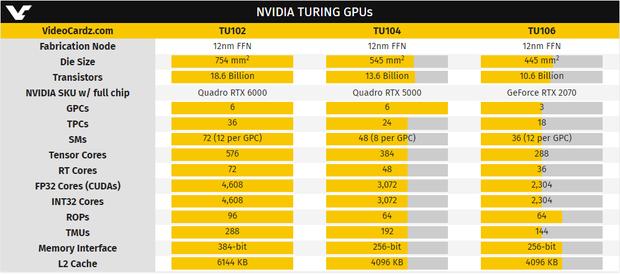 Характеристики відеоядер NVIDIA TU102, TU104 і TU106