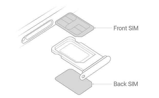 Вперше в історії iPhone отримав 2 SIM-карти