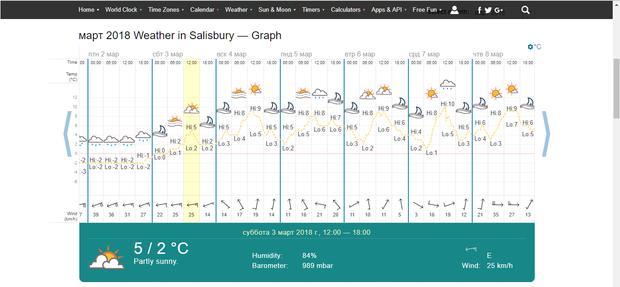 Погода в Солсбері у березні 2018 року