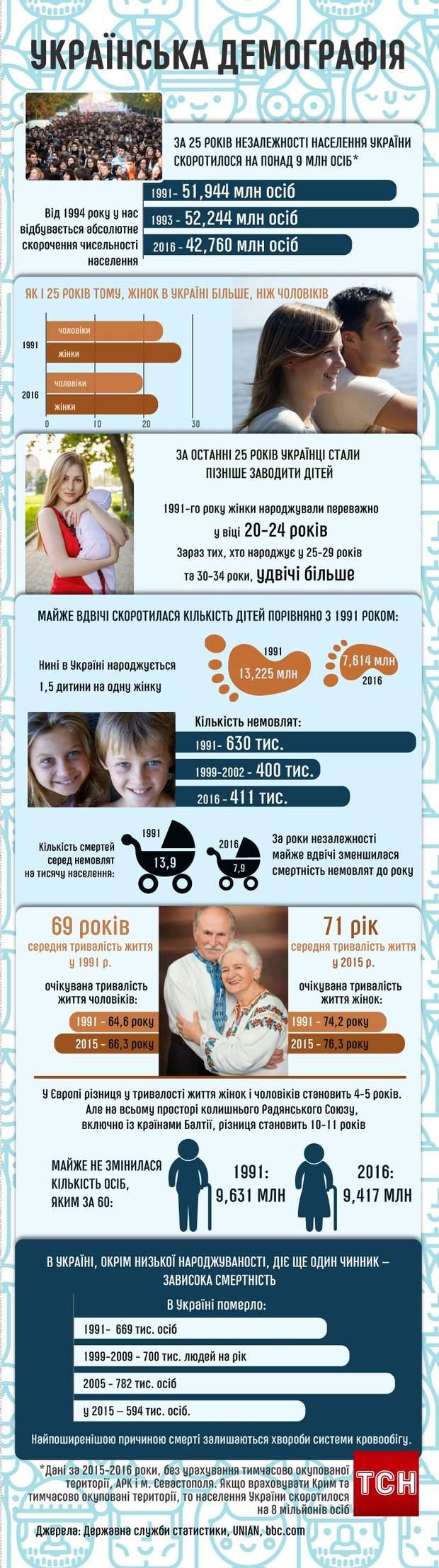 Українська демографія