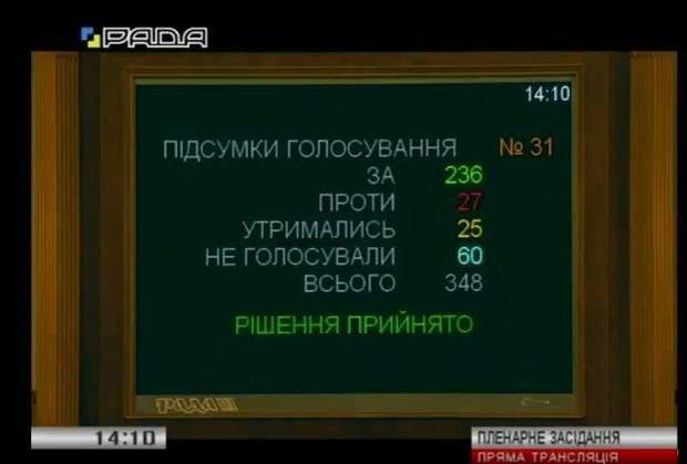 Верховна Рада ЦВК