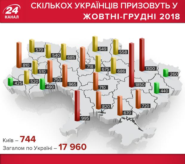 Осінній призов 2018 Україна по областях