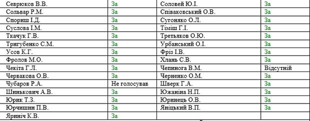 Верховна рада ЦВК БПП
