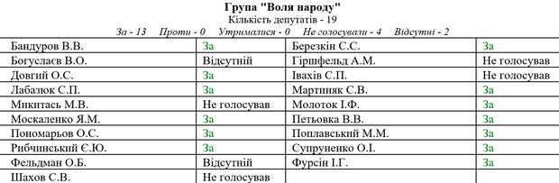 Верховна Рада ЦВК Воля народу