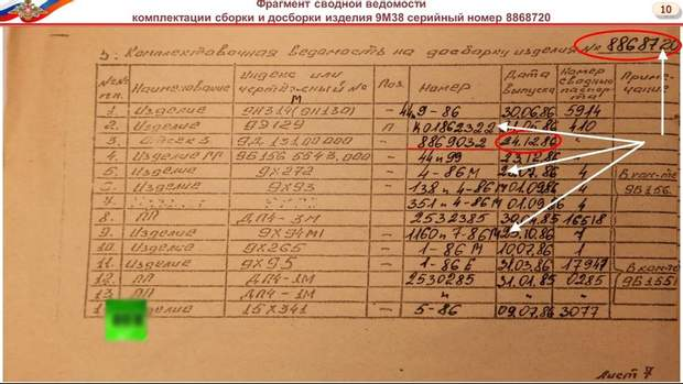 Боїнг MH 17 Донбас Росія документи катастрофа