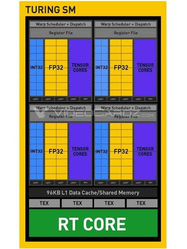Схема потокового мультипроцесора (SM) NVIDIA Turing