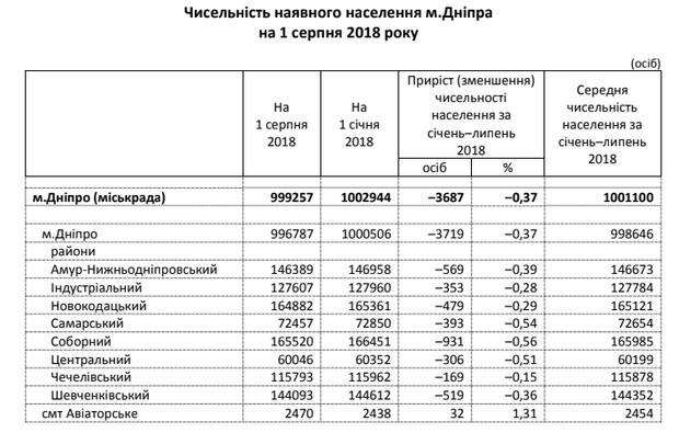 Дніпро, населення, статистика, місто-мільйонник,