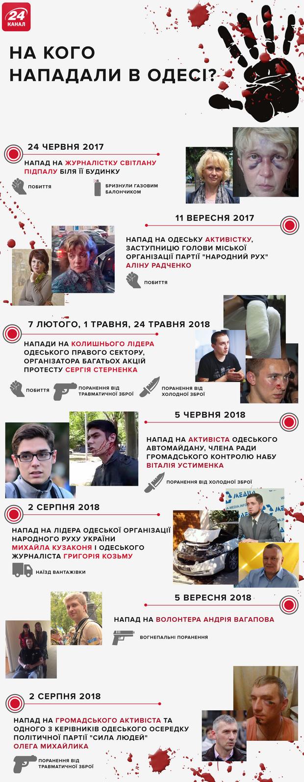 напади на активістів Одеса