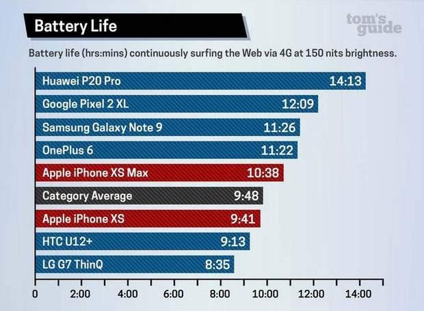 Автономність iPhone XS та iPhone XS Max
