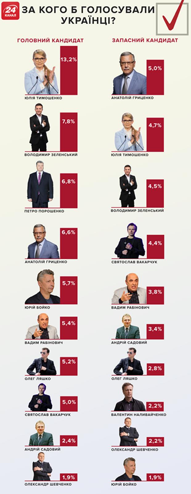 Вибори президента України рейтинг