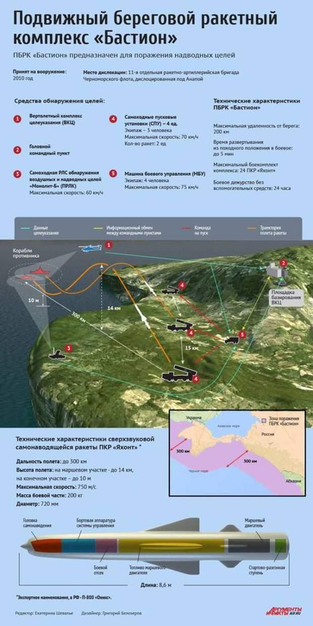 Бастіон, Росія, Зброя, ракета, Арктика, північний флот