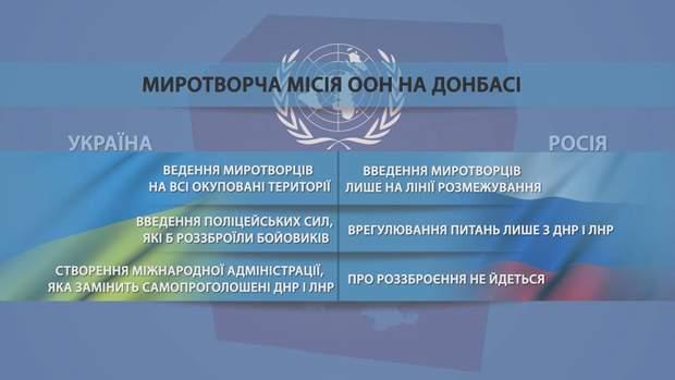 Вимоги України до миротворчої місії на Донбасі