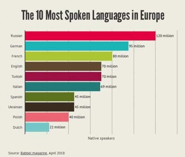 Європа найпопулярніші мови
