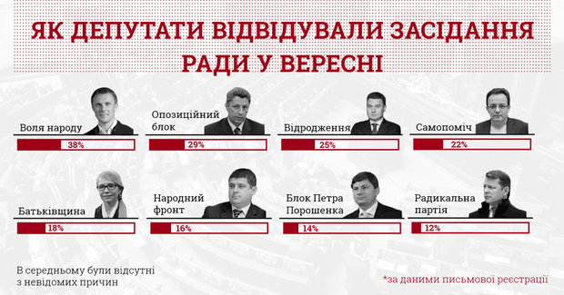 ВР Рада депутати прогульники