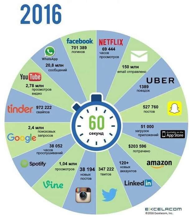 Що роблять користувачі в інтернеті кожної хвилини