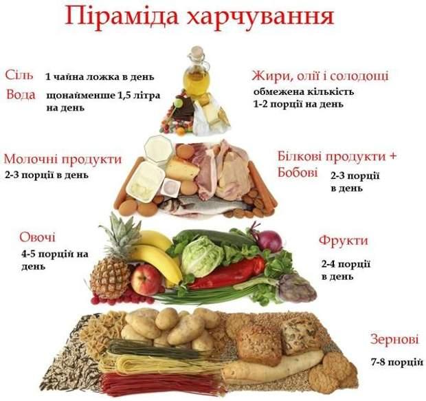 Харчова піраміда