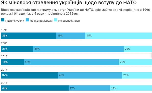 НАТО українці ставлення інфографіка