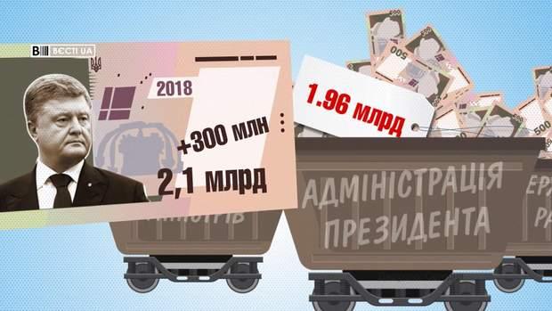 На Адміністрацію Президента витратять майже 2 мільярда гривень