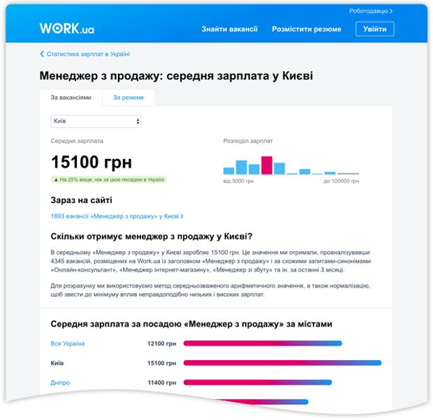 У сервісі Work.ua показує статистику по зарплатах