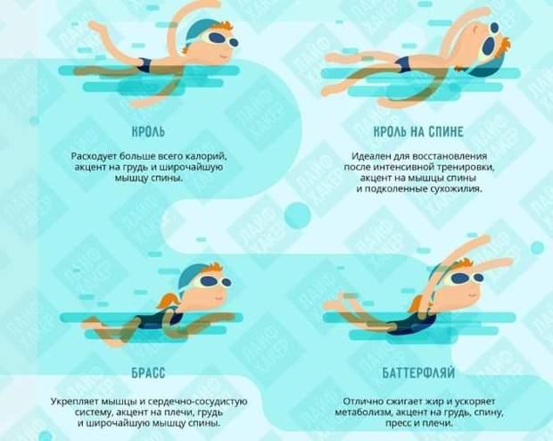 Стилі плавання