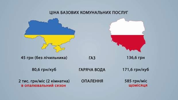 Порівняльний аналіз комунальних послуг в Києві та Варшаві