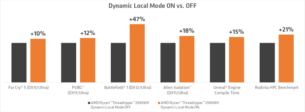 Результати нових процесорів з активацією Dynamic Local Mode