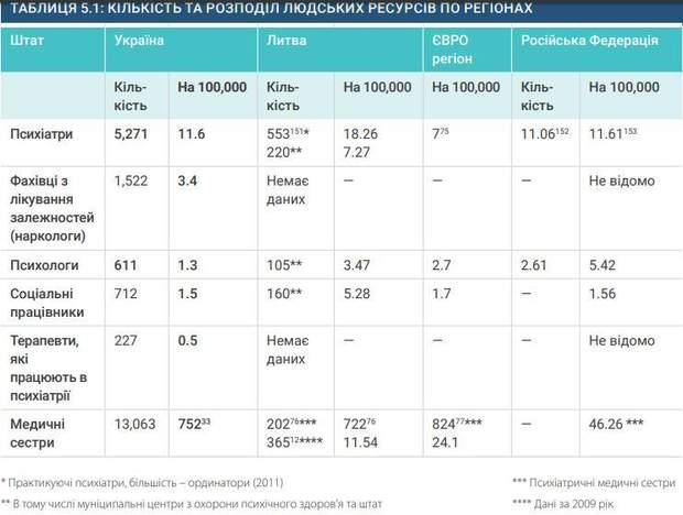 Фахівці у психічному здоров'ї в Україні
