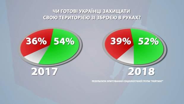 Рейтинг за 2017 та 2018 роки