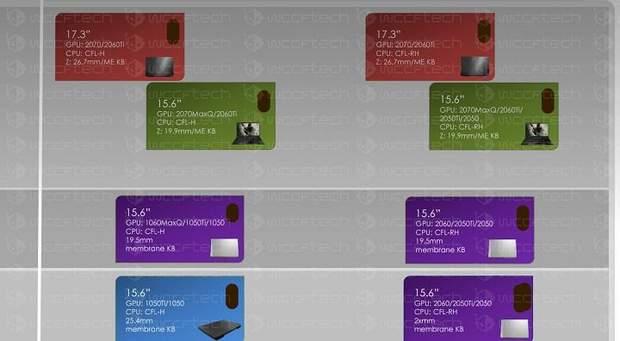 NVIDIA готує мобільні процесори лінійки GeForce GTX 20 серії